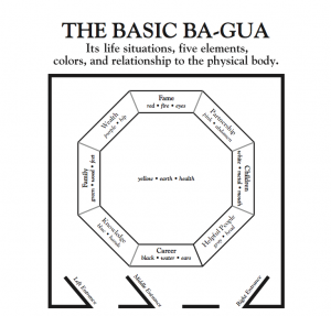 "The eight-sided Ba-Gua map used in several Feng Shui trainings help you to locate the nine areas of your life represented in your home and rooms. You use it by placing it as an overlay to an outline of the floor plan for either the entire home or just a room. Figure out where the main door into this home or room is in relationship to the wall it is located on. If it is more to the right, it will be a ""helpful People"" door or entrance. If it is in the center of the wall, it is a ""Career"" door or entrance. If it is more to the left side of the wall, it is a ""Knowledge"" door or entrance. As you walk into the home or room through this entrance, the Ba-Gua is laid out before you with the back left corner being the ""Wealth corner"" and the back right corner being the ""Partnership corner""."